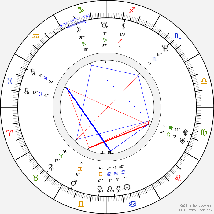 Jaroslav Šilar - Birth horoscope chart