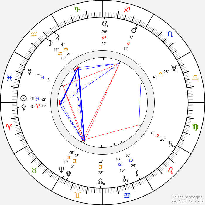 Jaroslav Šimánek - Birth horoscope chart