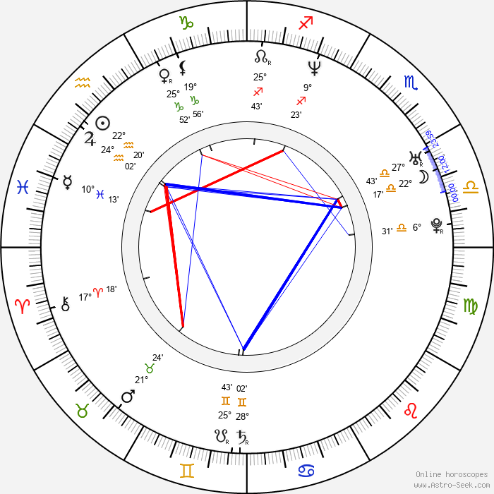 Jaroslav Špaček - Birth horoscope chart