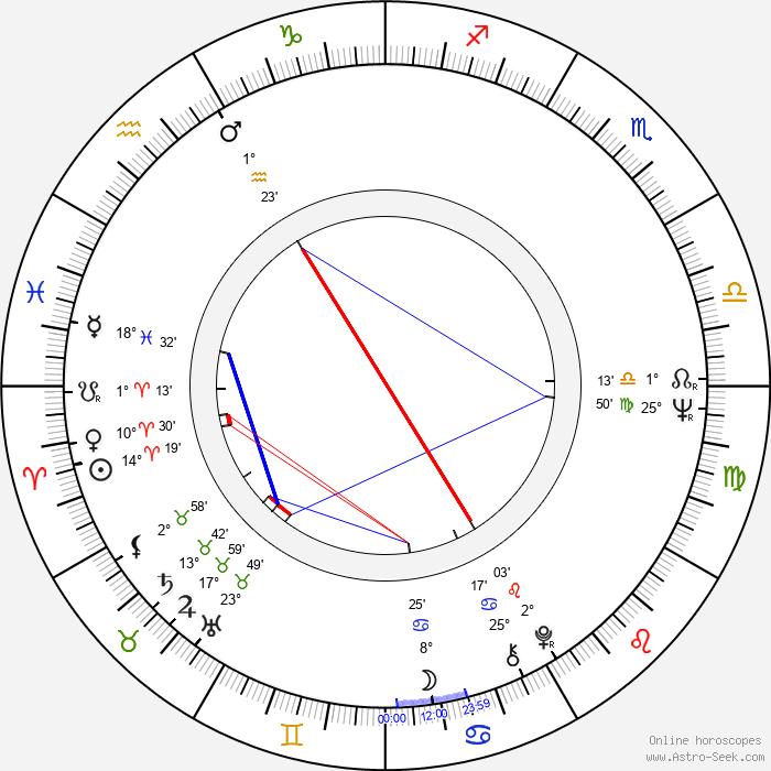Jaroslav Těšitel - Birth horoscope chart