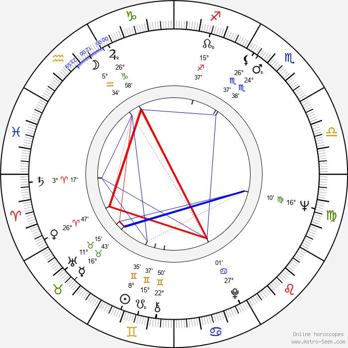 Jaroslav Vízner - Birth horoscope chart