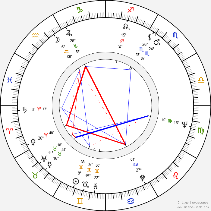 Jaroslav Vízner - Birth horoscope chart