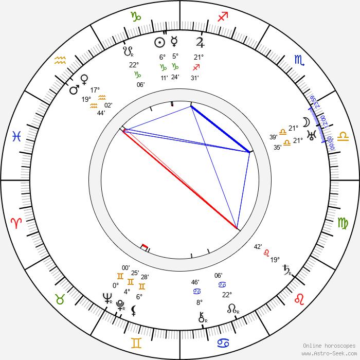 Jaroslav Vojta - Birth horoscope chart