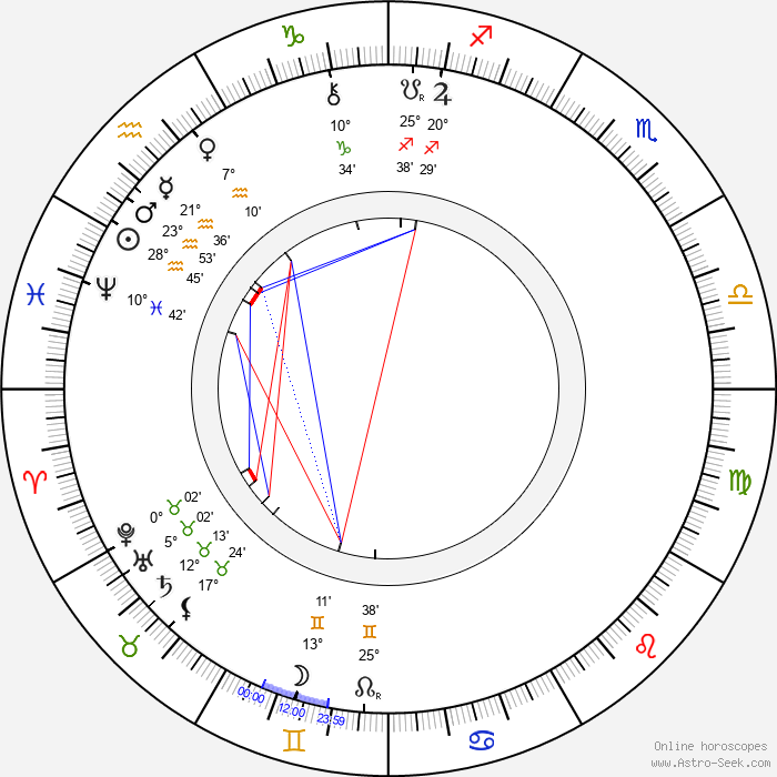 Jaroslav Vrchlický - Birth horoscope chart