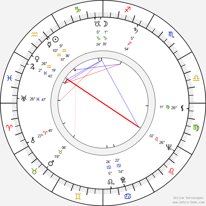 Jaroslav Vrzala - Birth horoscope chart