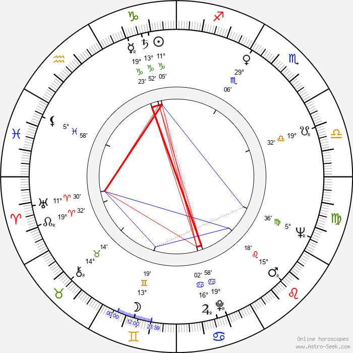 Jaroslav Weigel - Birth horoscope chart