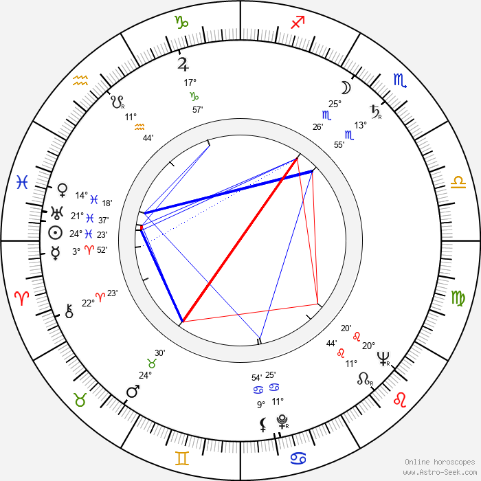 Jaroslava Adamová - Birth horoscope chart