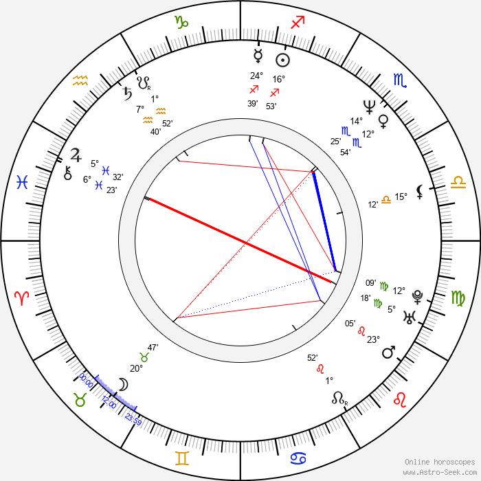 Jaroslava Nárožná - Birth horoscope chart
