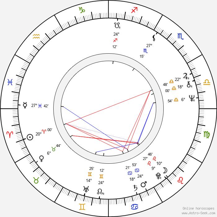 Jaroslava Obermaierová - Birth horoscope chart
