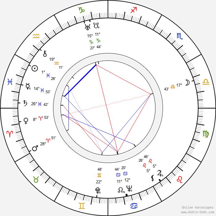 Jaroslava Panenková - Birth horoscope chart