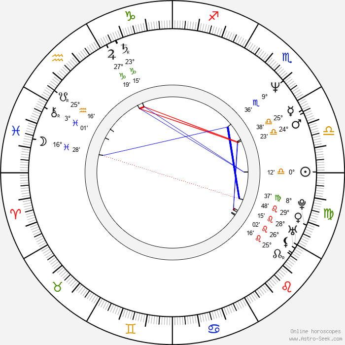 Jaroslava Zimová - Birth horoscope chart
