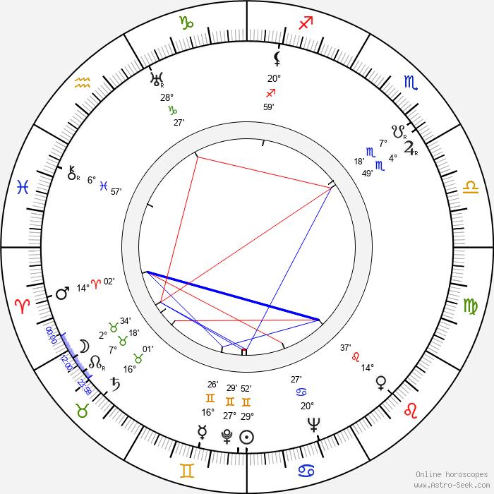 Jaroslaw Brzozowski - Birth horoscope chart