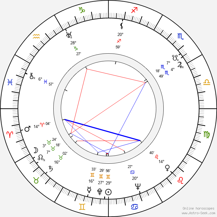 Jaroslaw Brzozowski - Birth horoscope chart