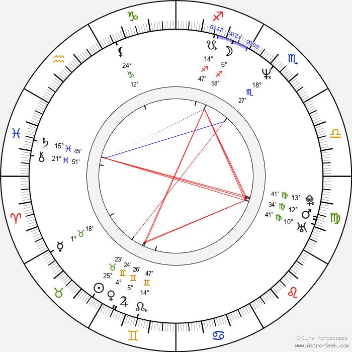 Jaroslaw Gruda - Birth horoscope chart
