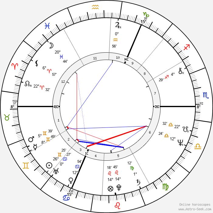 Jaroslaw Kaczynski - Birth horoscope chart