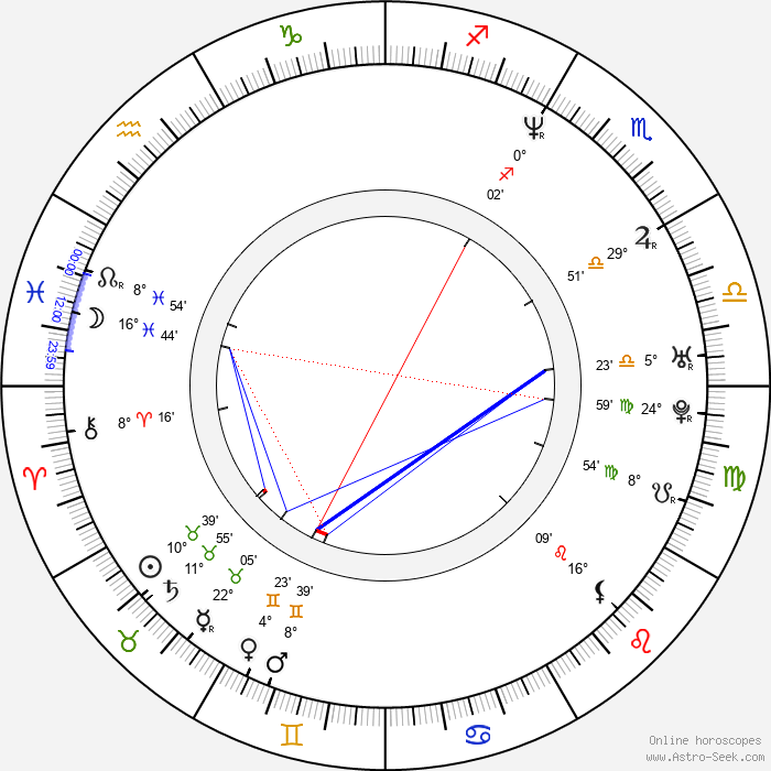 Jarreth J. Merz - Birth horoscope chart