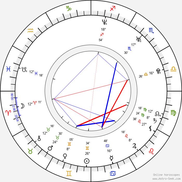 Jaska Raatikainen - Birth horoscope chart