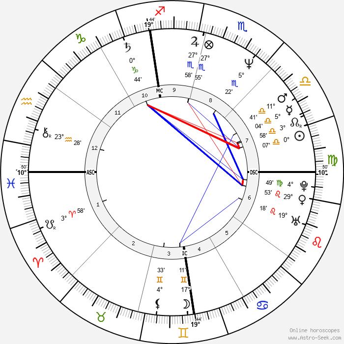 Jason Alexander - Birth horoscope chart