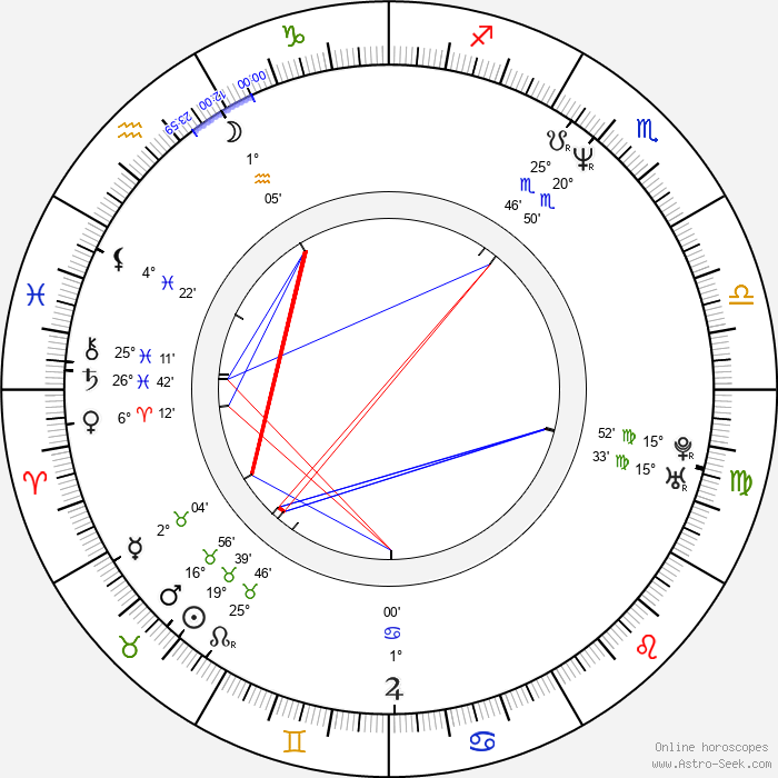 Jason Brooks - Birth horoscope chart