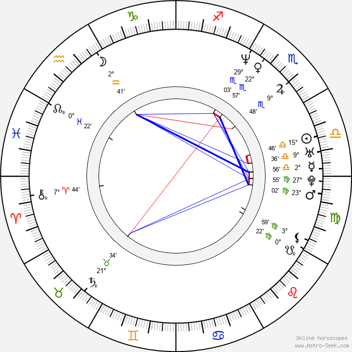 Jason Butler Harner - Birth horoscope chart