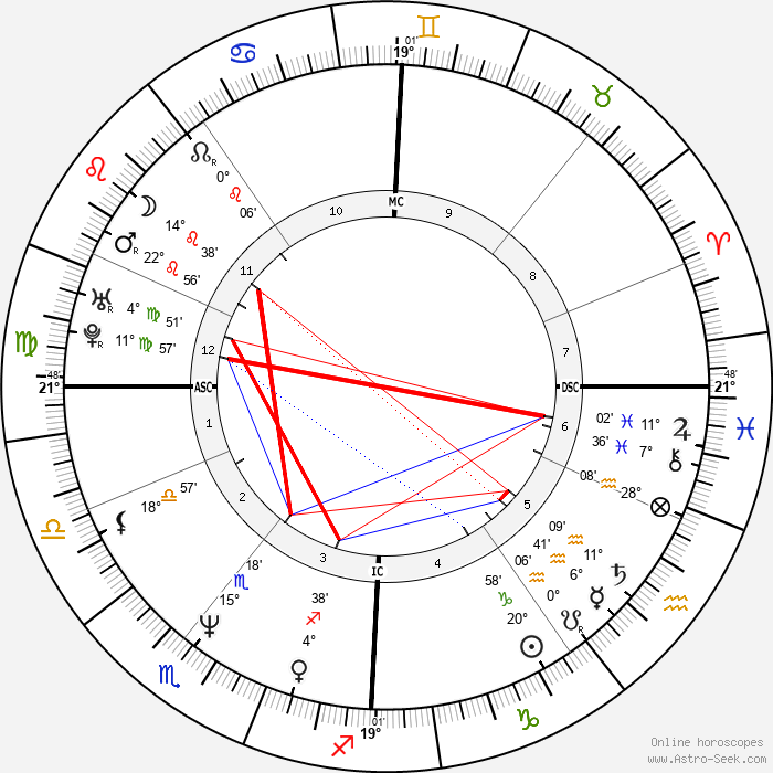 Jason Connery - Birth horoscope chart