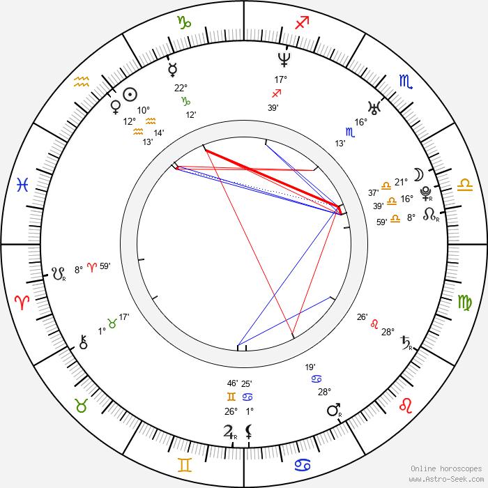 Jason Corgan Brown - Birth horoscope chart