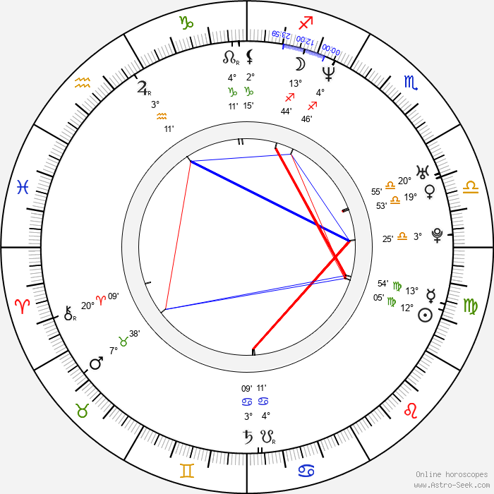 Jason David Frank - Birth horoscope chart