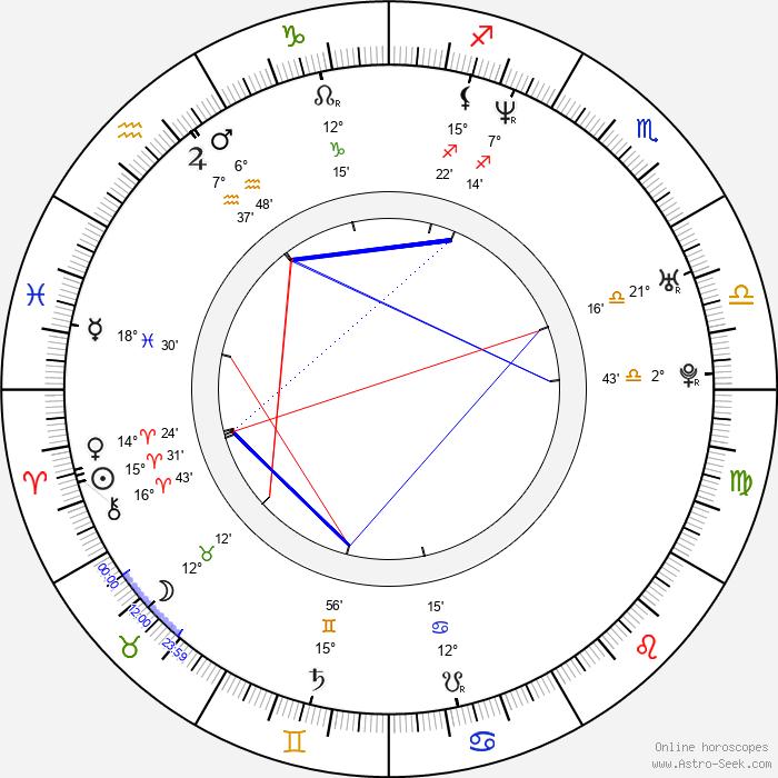 Jason Done - Birth horoscope chart