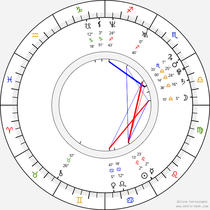 Jason Dundas - Birth horoscope chart