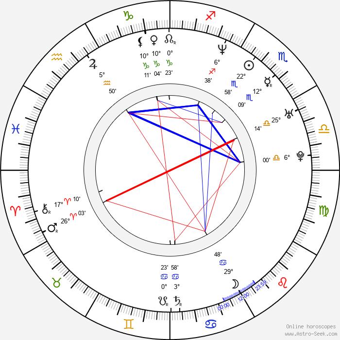 Jason Dunn - Birth horoscope chart