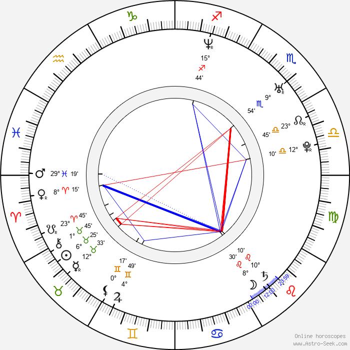 Jason Earles - Birth horoscope chart