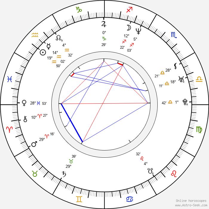 Jason George - Birth horoscope chart