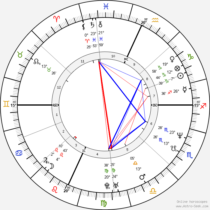 Jason Gould - Birth horoscope chart