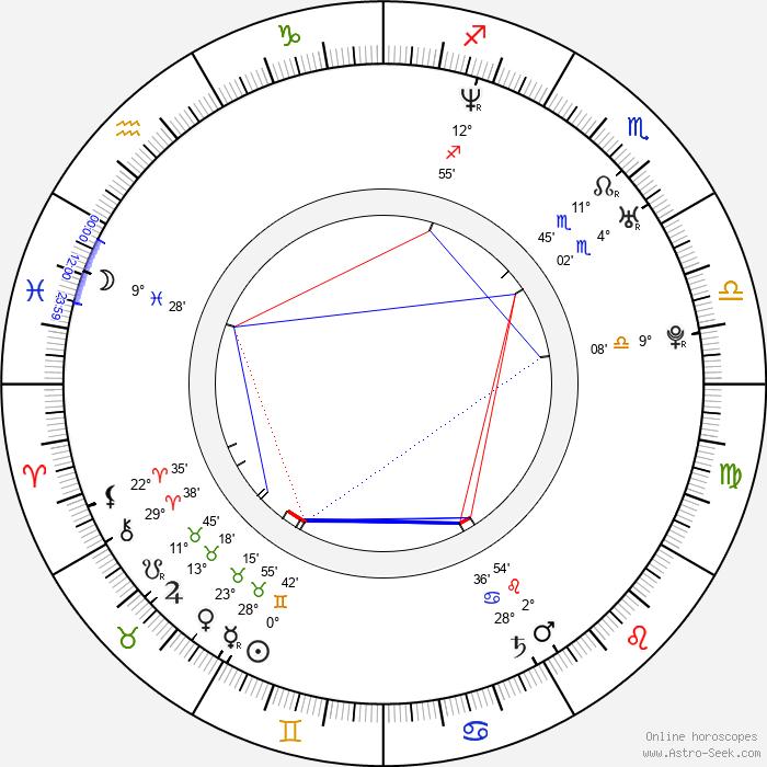 Jason Harrow - Birth horoscope chart