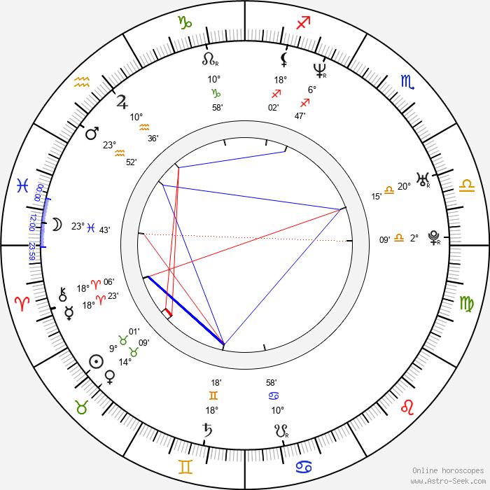 Jason Hewitt - Birth horoscope chart
