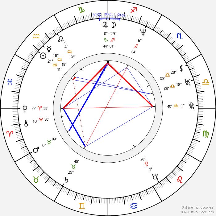 Jason Olive - Birth horoscope chart