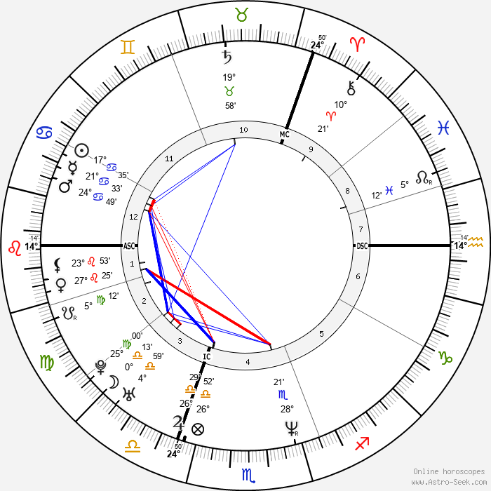 Jason Orange - Birth horoscope chart