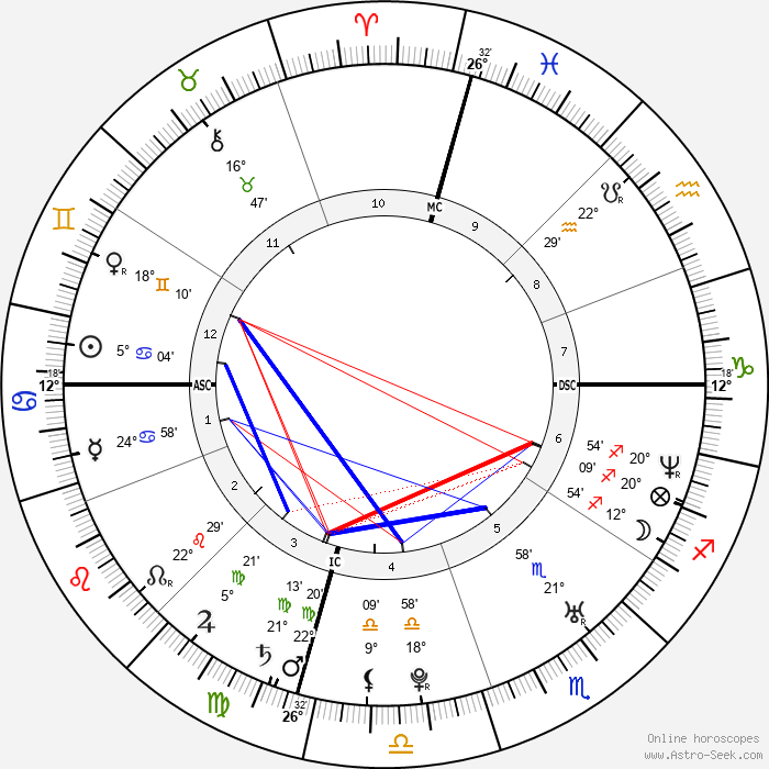Jason Schwartzman - Birth horoscope chart