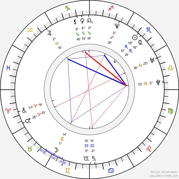Jason White - Birth horoscope chart