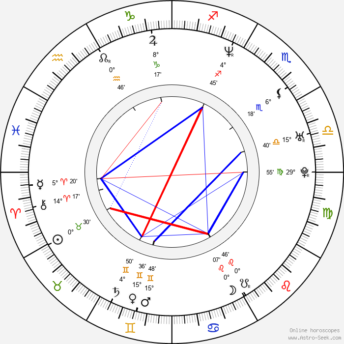 Javier Aller - Birth horoscope chart