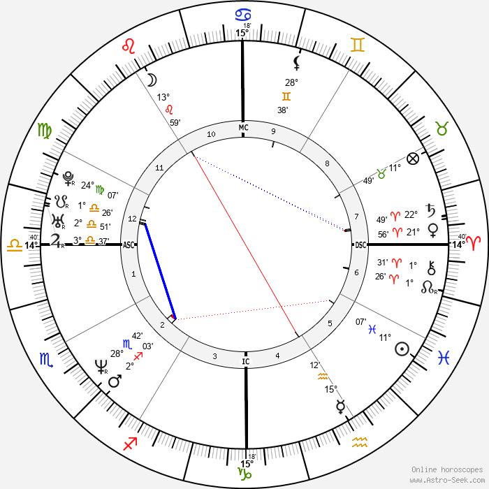 Javier Bardem - Birth horoscope chart