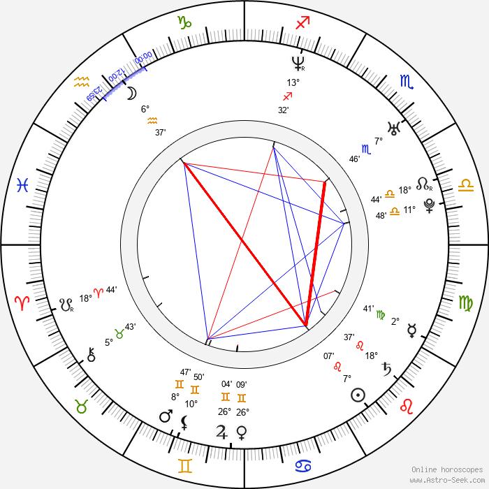 Javier Botet - Birth horoscope chart