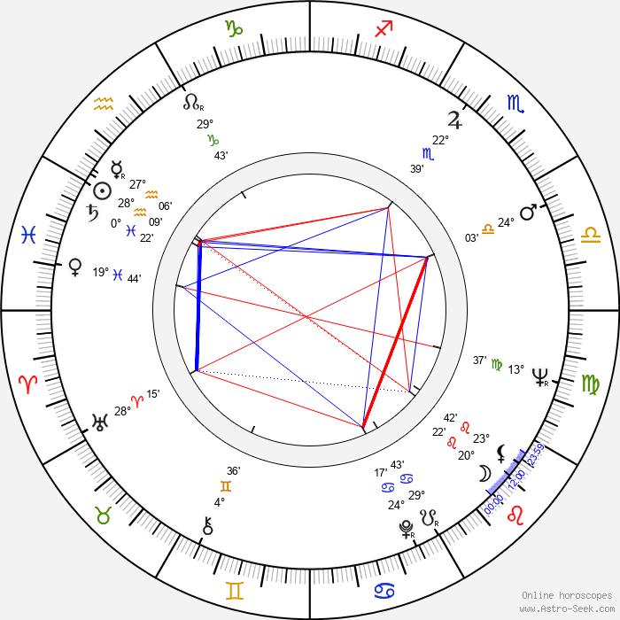 Javier López - Birth horoscope chart