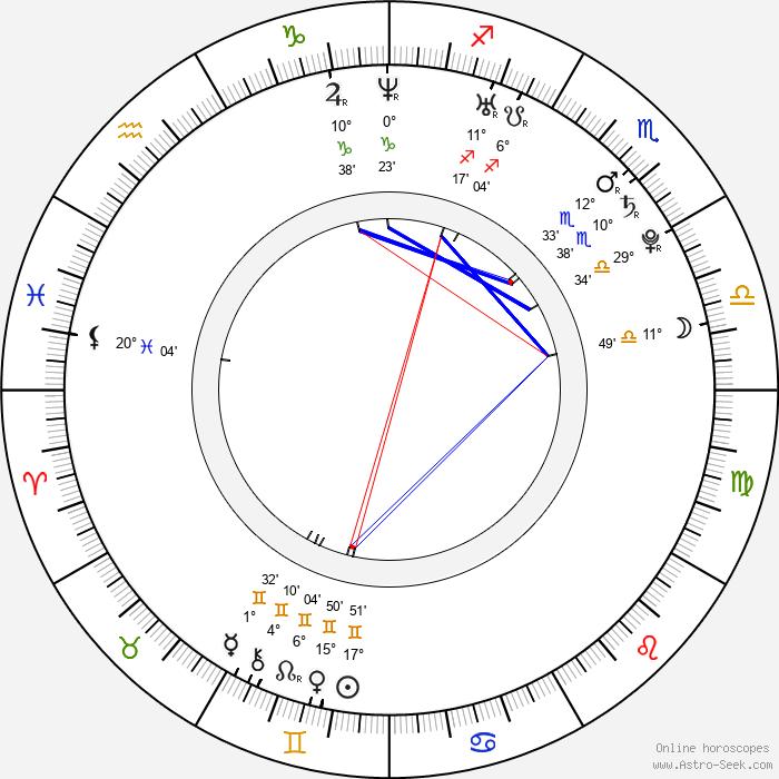 Javier Mascherano - Birth horoscope chart