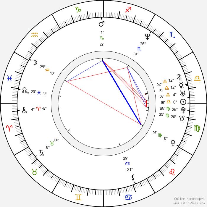 Javier Valcárcel - Birth horoscope chart
