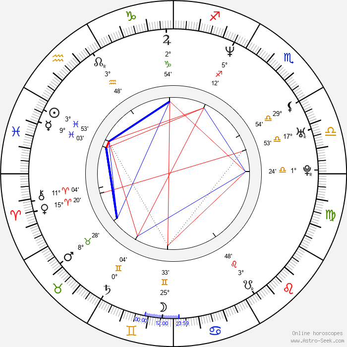 Javor Gardev - Birth horoscope chart