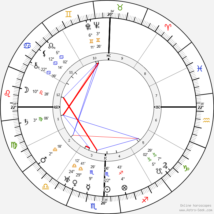 Jawaharlal Nehru - Birth horoscope chart