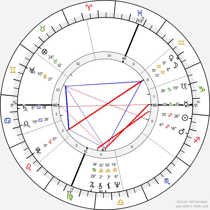 Jay Becker - Birth horoscope chart