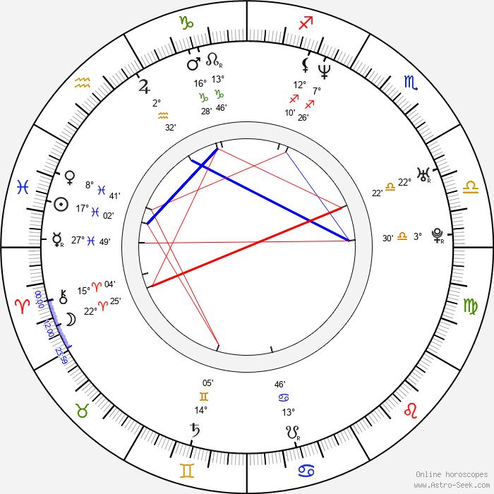 Jay Duplass - Birth horoscope chart