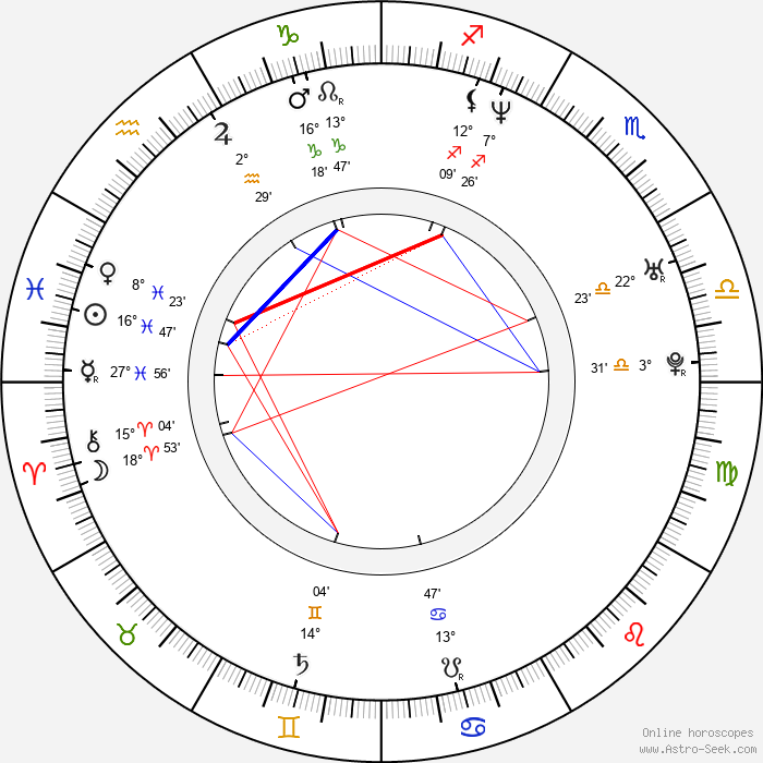 Jay Duplass - Birth horoscope chart